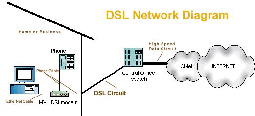 who is dsl for?